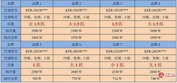 市面上国内不同品牌空调的性能参数