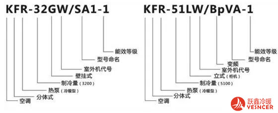 国家标准GB/T 7725《房间空气调节器》对家用空调型号命名做了详细规定