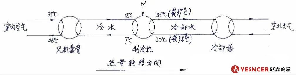 中央空调制冷时,典型的制冷时热量转移过程
