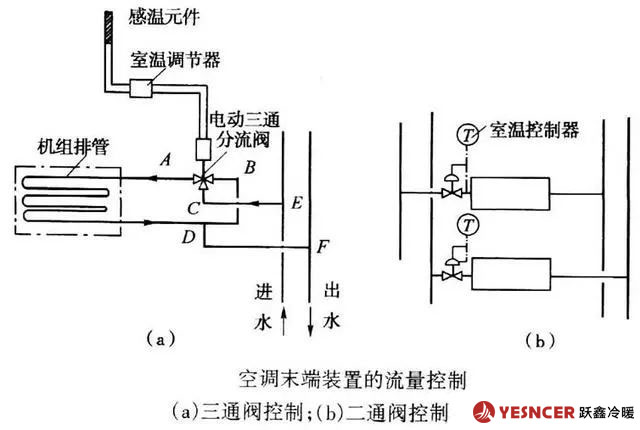 空调末端装置的流量控制