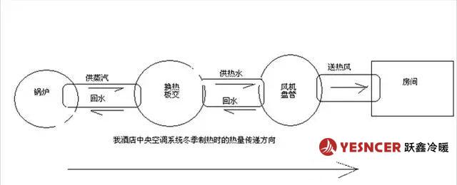 中央空调制热时,典型的制热时热量转移过程