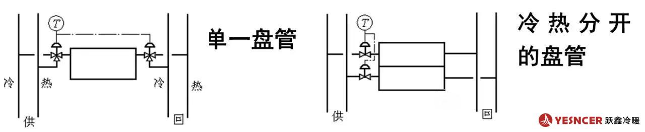 四水管系统与盘管的连接方式