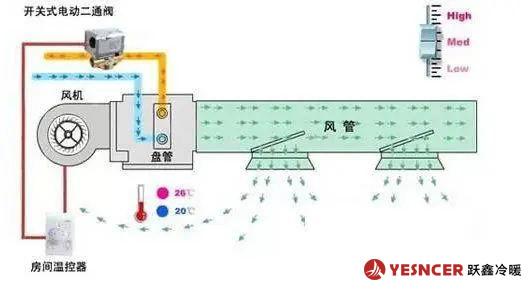 风机盘管工作及控制原理
