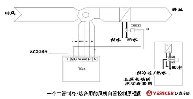 一个二管制冷/热合用的风机盘管控制原理图