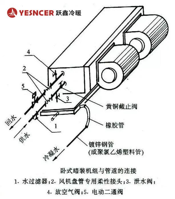卧式暗装风机盘管与管道的连接