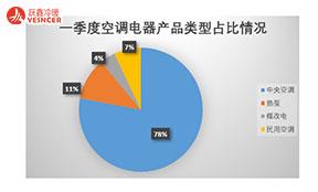 一季度空调电器采购规模13.6亿元