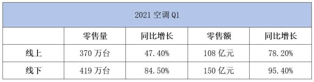 2021第一季度(Q1)的空调行情