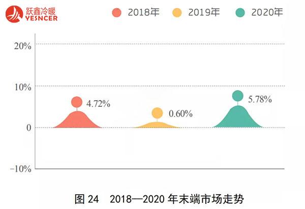 2020年末端市场走势