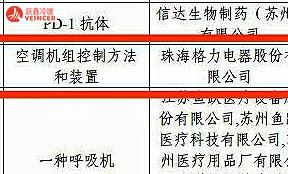 """格力电器斩获19项专利大奖 创下中央空调行业发明专利""""第一金"""""""