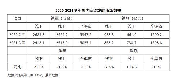 2020-2021冷年国内空调终端市场数据