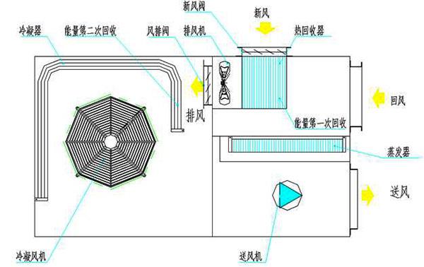 排风能量回收技术